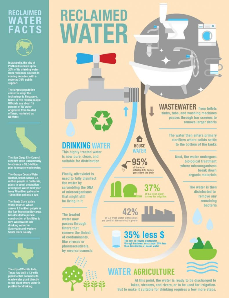 Reclaimed Water Infographic - From Toilet to Tap