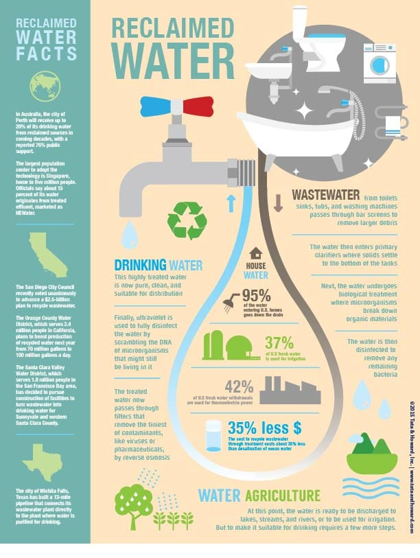 recycled wastewater infographic