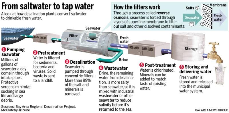 separating seawater through desalination