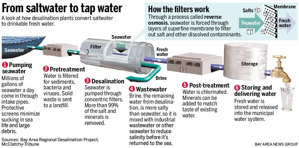 understanding the process of desalination