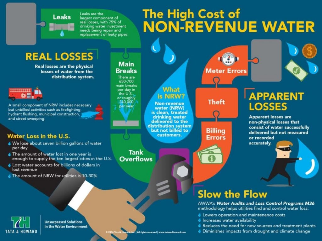 TH_water_loss_infographic_final
