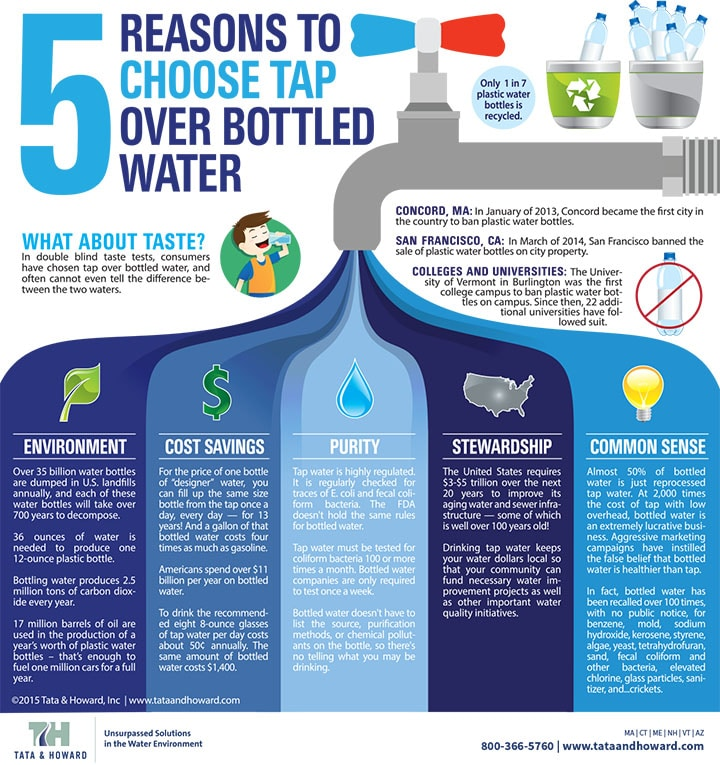 Plastic Water Bottles Impose Health and Environmental Risks
