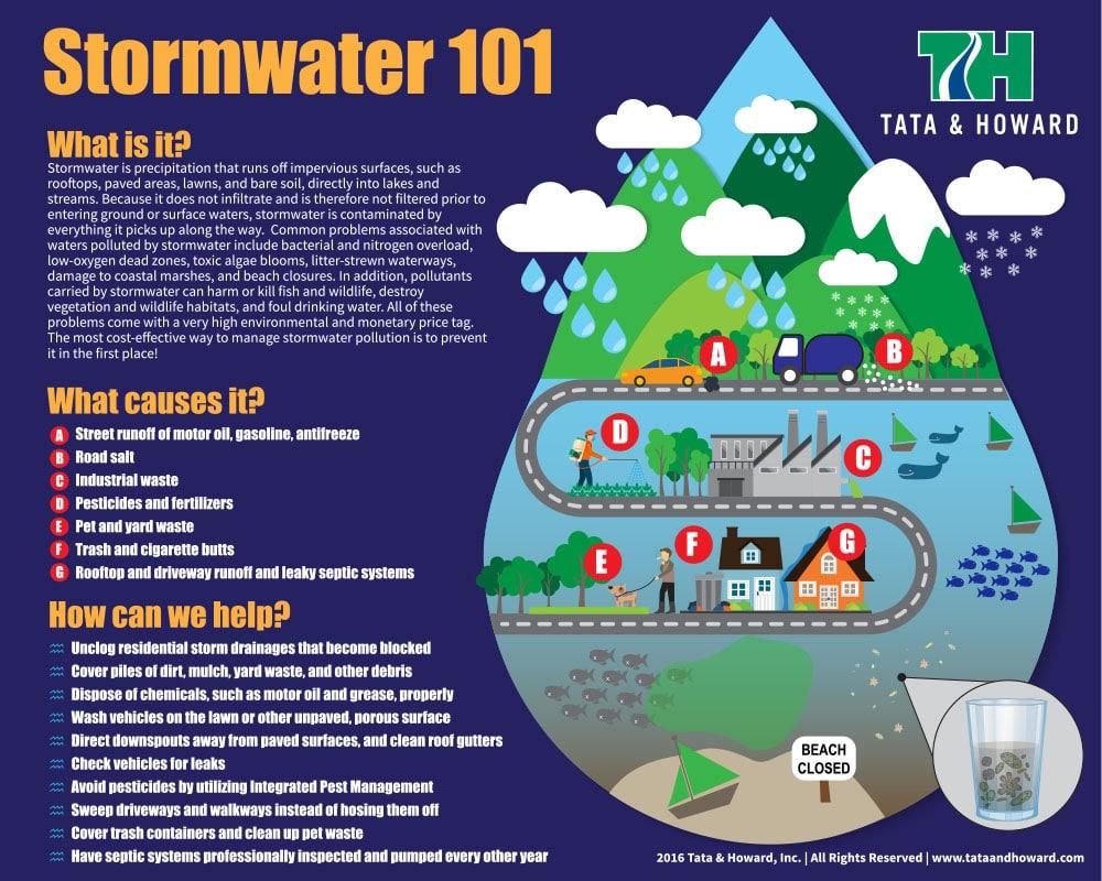 stormwater_infographic