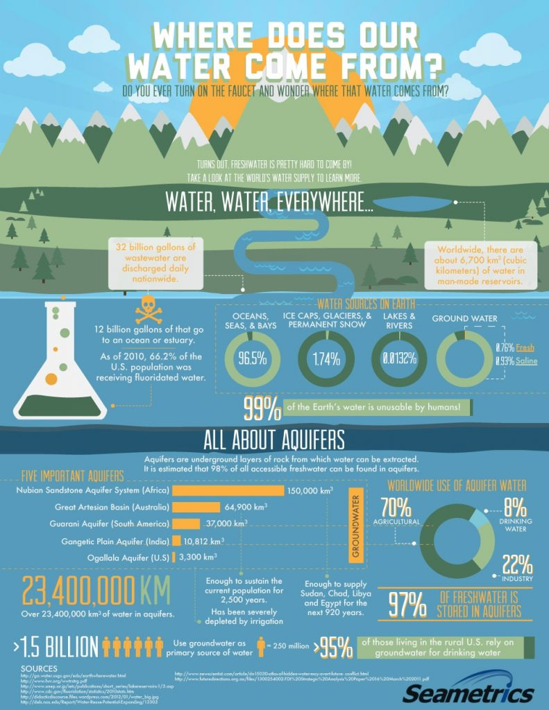 Where Our Water Comes From Infographic Tata Amp Howard