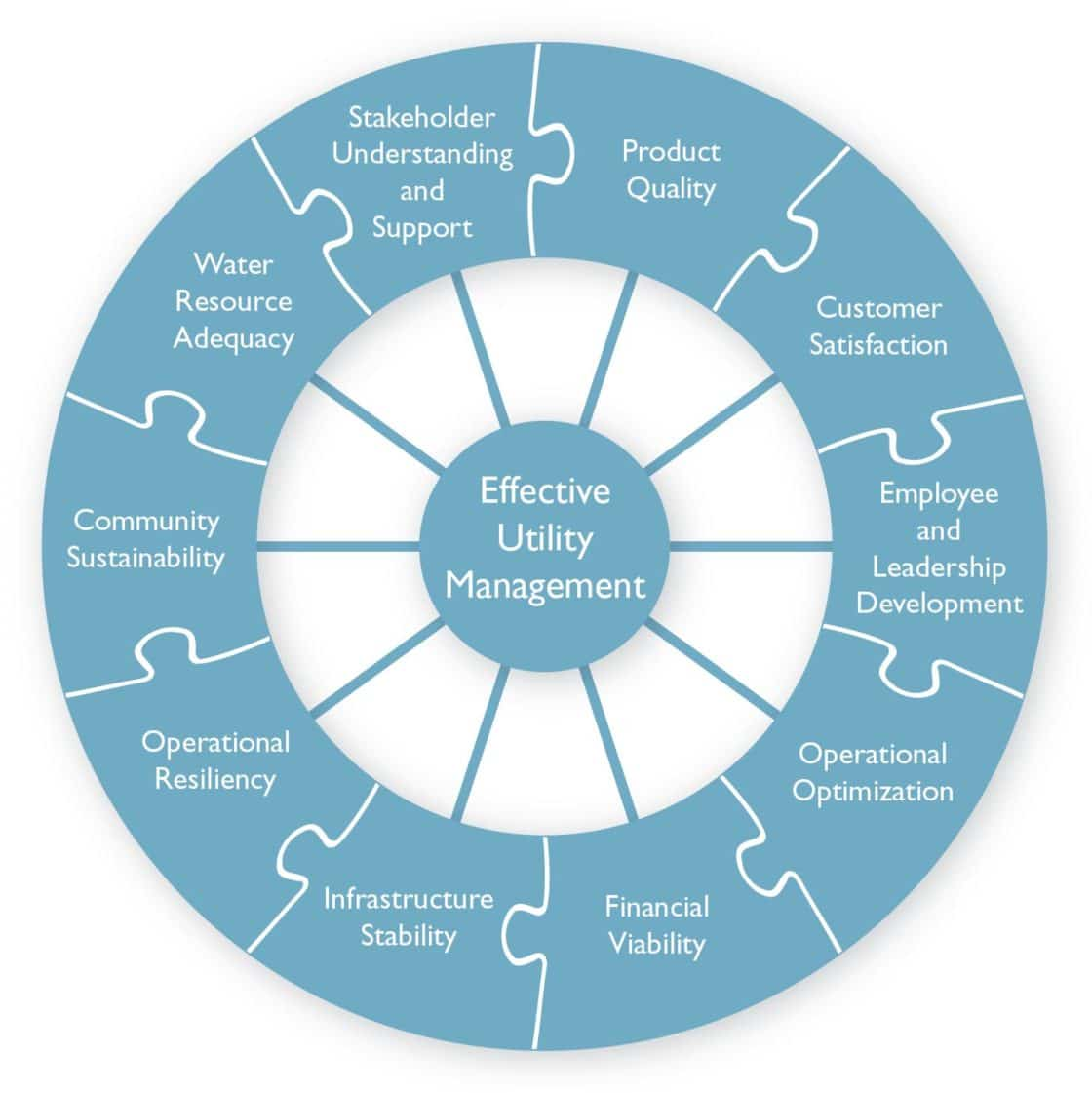 Effective water and wastewater utility management tata howard effective utility management a primer for water and wastewater publicscrutiny Gallery