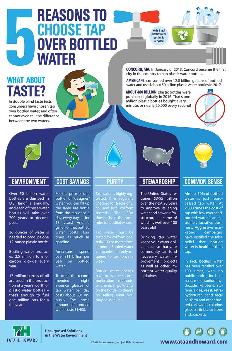 5 Reasons To Choose Tap Over Bottled Water Infographic