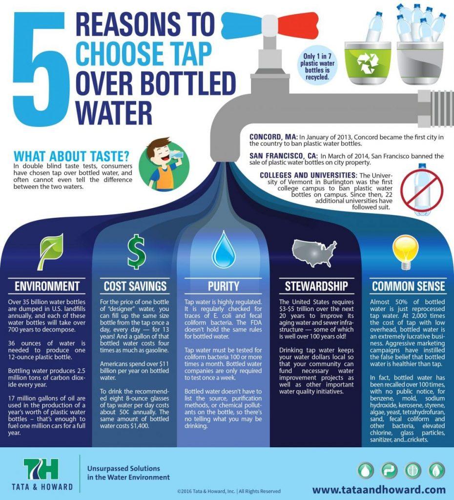 choose-tap-over-bottled-water