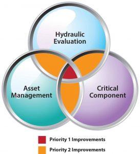 wastewater_capital_efficiency