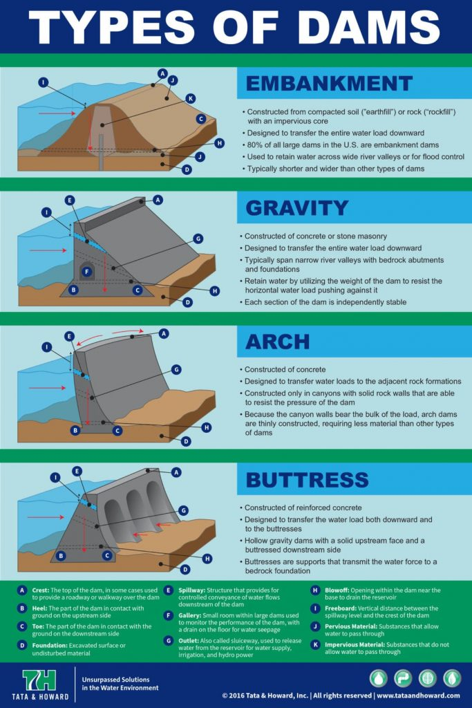 types_dams_infographic