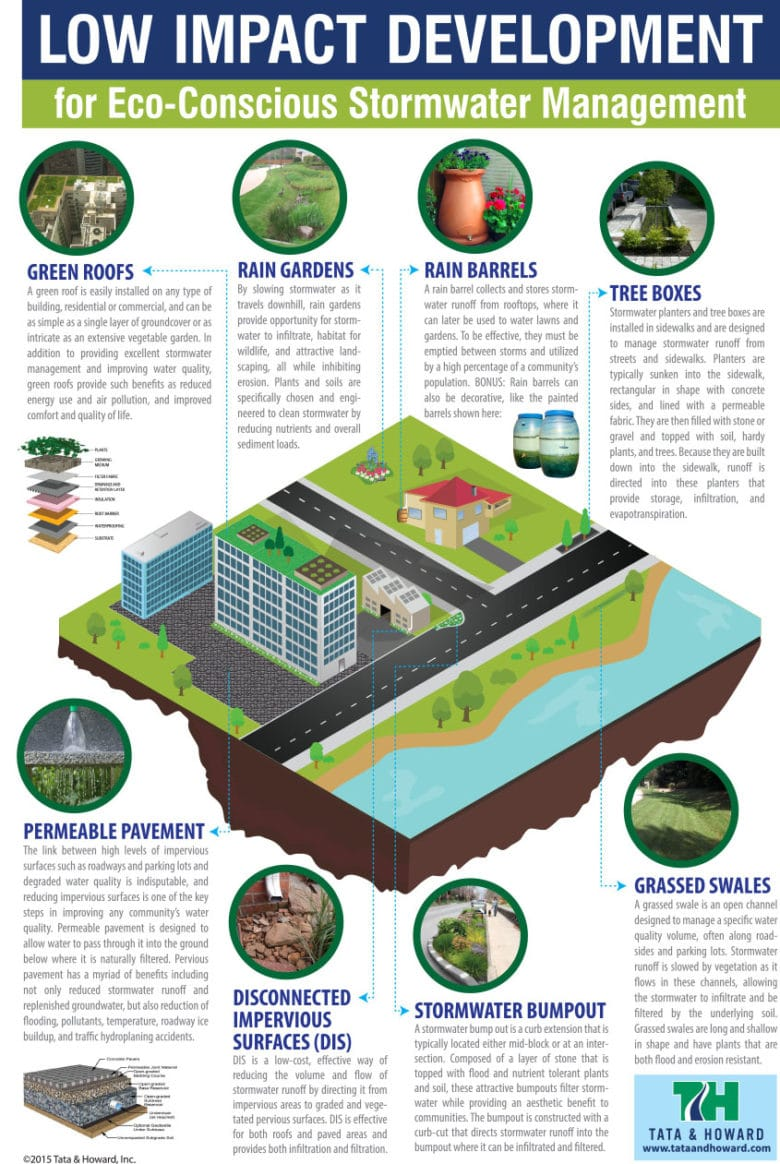 low-impact-development-stormwater-infographic