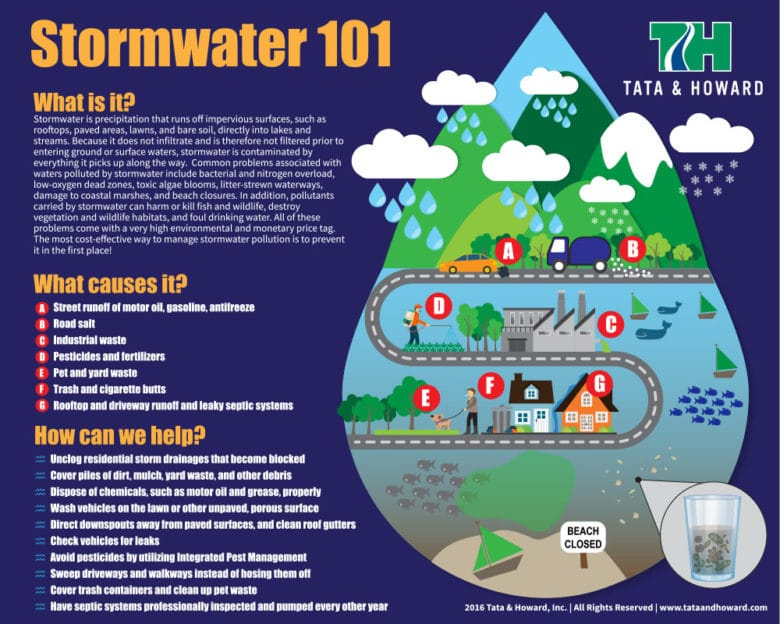 stormwater_infographic