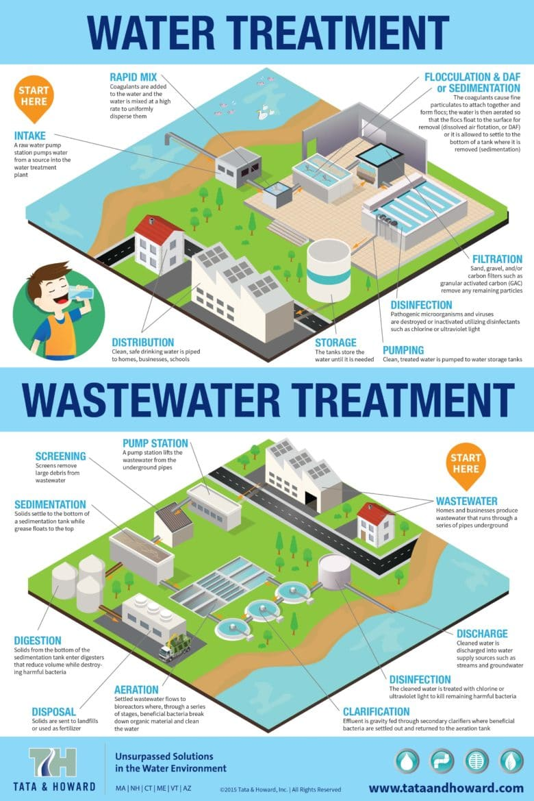 Water And Wastewater Treatment Infographic Tata Amp Howard