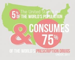 US-drug-use