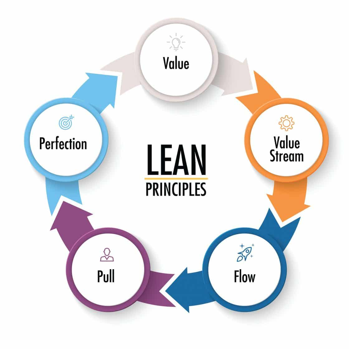 Not Just For Manufacturing Lean Techniques For Water And