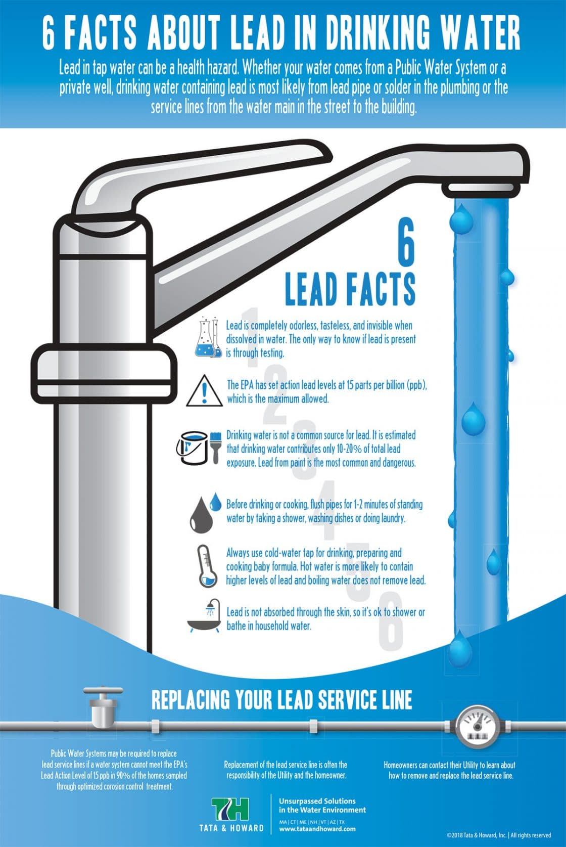 6 Facts About Lead In Drinking Water - Tata & Howard